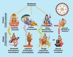 Helpful, even though it's en Espanol Shiva Hindu, Shiva Shakti, Hindu Deities, Bhagavad Gita, Ganesha, Brahma Kumaris, Lord Shiva Family, Hindu Dharma, Chakra Meditation