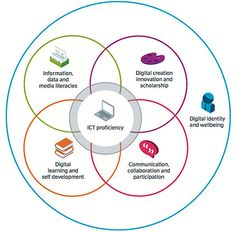 Enhancing the student digital experience: a strategic approach