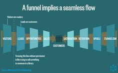 Image result for brand funnel