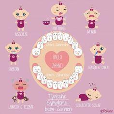 Typische Symptome beim Zahnen
