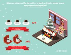To learn more about how Americans' coffee drinking habits change during the holidays, we posed our first annual Holiday Coffee Survey to coffee lovers. Coffee Facts, Drinking Coffee, Coffee Drinkers, Morning Coffee, Beans, Bring It On, Traveling, Holidays, My Favorite Things