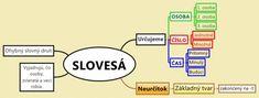 Myšlienkové mapy | Deviataci Diagram, School