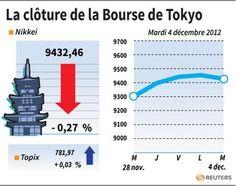 La Bourse de Tokyo finit en baisse de 0,27% - http://www.andlil.com/la-bourse-de-tokyo-finit-en-baisse-de-027-43519.html