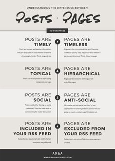 Understanding the difference between WordPress posts and WordPress pages…: