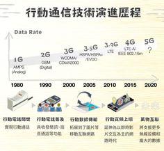 行動網路-演進歷程 #StockFeel #E_Commerce #Electronics #Entertainment #eICT #Taiwan #Stock #4G