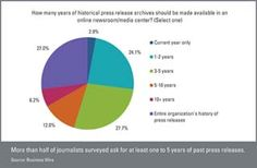 Online Newsrooms and Brand Journalism: Survey Shows Media Acceptance of Corporate Storytelling in Press Centers (Tactics, August 2014)