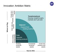 The Innovation Ambition Matrix is a variant of another 2×2 growth framework, comparing the axes of where to compete (existing vs. new markets) and how to compete (existing vs. new capabilities).