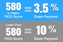 Getting a FHA loan in Kentucky in 2017 you will be confronted with minimum credit score requirements set forth by FHA and the lender. Even though FHA will insure the mortgage loan at a certa…