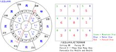 Flying Stars Feng Shui Basics, Bachelor Bedroom, Relationship Problems, Young Adults, Flirting, Wealth, February, Romance, Success