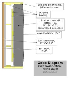 Gobo diagram - sheetrock, MDF, R19 insulation, burlap