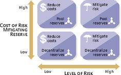 Managing Risk to Avoid Supply-Chain Breakdown | MIT Sloan Management Review - Rules of Thumb for Tailored Risk Management.