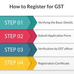 Here are the Simple steps for #GSTRegistration. https://gst.registrationwala.com/gst-registration