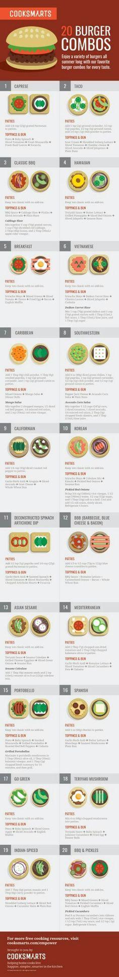 Guide du burger americain