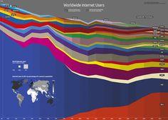 世界全体からみたネット使用者のグラフ  中国が圧倒的に!