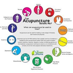 Can #acupuncture benefit you? Check out this helpful #infographic ! . . . #yyc #acu #health #healthy #healing #happy #bestrong #bestself #nausea #arthritis #headache #migraine #pms #cramps #ms #stress #anxiety #depression