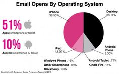 Moveable Ink US 2Q2013-Email Opens By Mobile Operating System