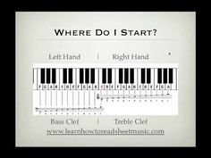 ▶ How To Read Sheet Music For Piano - YouTube #LearningPiano #playpiano