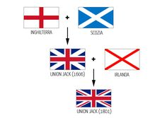 """This is a flag of The United Kingdom of Great Britain and Northern Ireland (the official name of the country). It is also called """"The Union Jack"""" (when flown at sea) . And these are the flags that make the Union Flag Commonwealth, E Dublin, Geography Quiz, Ireland Uk, Northern Ireland, Union Flags, Kingdom Of Great Britain, Thinking Day, England And Scotland"""
