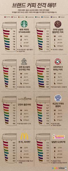 브랜드 커피 전격해부 1탄, 아메리카노 :: COFFEE EXPLORER