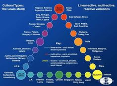 The Lewis Model Explains Every Culture In The World This is interesting, although it certainly paints with broad strokes.