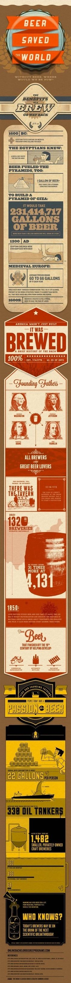 [INFOGRAPHIC] #Beer Saved The World