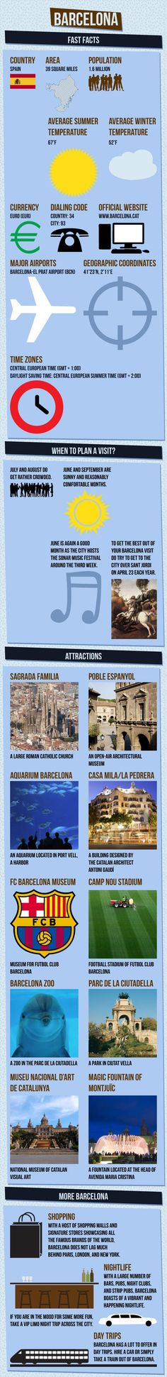 The Barcelona travel infographic shows details about the city of Barcelona. Get information like fast facts, when to visit, weather, places to visit, hotels, restaurants, things to do, transportation and much more about Barcelona via infographics.