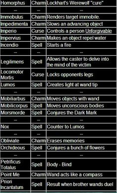 Harry Potter Spells 2