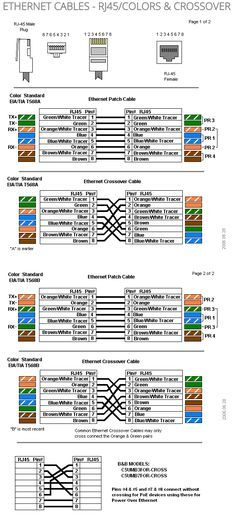 Color Coding Cat 5e and Cat 6 Cable Straight Through and Cross Over ...