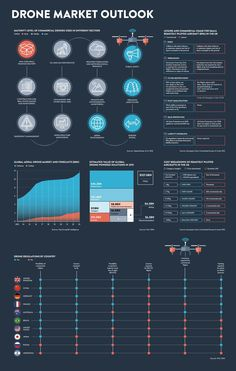 Infographic outlining the global aerial drone market and forecasts, estimated value of global drone-powered solutions in 2015 and drone regulations by country