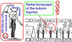 """Partial horoscope of the autumn equinox on the Long Denderah zodiac. Figure 5.59 From """"Mysteries of Egyptian Zodiacs and other Riddles of Ancient History: A Guide to Dating Ancient Astronomical Data"""" by Anatoly T. Fomenko, Tatiana N. Fomenko, Wieslaw Z. Krawcewicz, Gleb V. Nosovsky, p.113"""