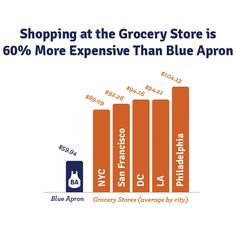 Why Blue Apron Can Deliver Ingredients for Less Than 60% of What Your Grocery Store Charges