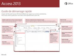 Bien démarrer avec Access 2013