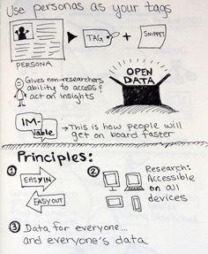 """Big Data UX"": Sketchnotes from UXLX | Krystal Higgins"