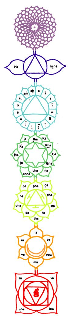 Mantras and Sacred Geometry ~ the petals on the chakra correspond to the Sanskrit alphabet.
