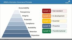 IG The real story of what information governance is and why you should be doing it Information Governance, Data Science, Computers, Software, Management, Internet, How To Get, Social Media, Organization