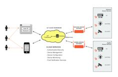 IoT for Home Automation : Our engineering team has designed an IoT proof-of-concept for Home Automatio inter-operable with EnOcean, Zigbee and other home automation IoT gateway protocols. For more details about the POC, please refer to this link - http://www.embitel.com/embedded-services/iot-gateway-solutions-services/ or connect with us at marketing[at]embitel[dot]com