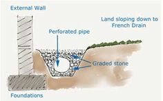 French Drain detail cross section with graded stones and drainage pipe