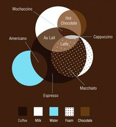 Coffee explained in diagram form...