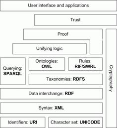 Semantic-web-stack - Semantic Web Stack - Wikipedia, the free encyclopedia