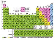 18 best tabla periodica completa images on pinterest journaling tabla periodica pdf numeros de oxidacion tabla periodica completa pdf tabla periodica completa actualizada urtaz Images