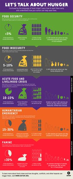 "Ever wonder what words like ""food insecurity"" actually mean? This #infographic can help. The vocabulary of #hunger crises, explained: http://blogs.oxfam.org/en/blogs/14-06-05-infographic-vocabulary-hunger-crises-explained"