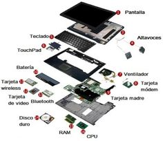 Conoce las partes internas de una computadora y para qué sirven