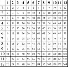 Printable Times Table Chart To 12