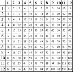 Free Printable Multiplication Grid Tables