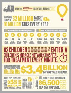 About the Children's Miracle Network Hospitals - How to help & $25 Walmart Gift Card Giveaway