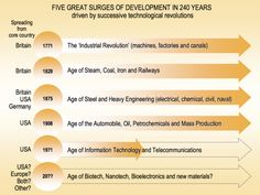 Innovation Outposts and The Evolution of Corporate R&D - November 27, 2015, 10:56 pm at http://steveblank.com/2015/11/21/at-the-center-of-the-frenzy-innovation-outposts-and-the-evolution-of-corporate-rd/ The only way of finding the limits of the possible is by going beyond them into the impossible.