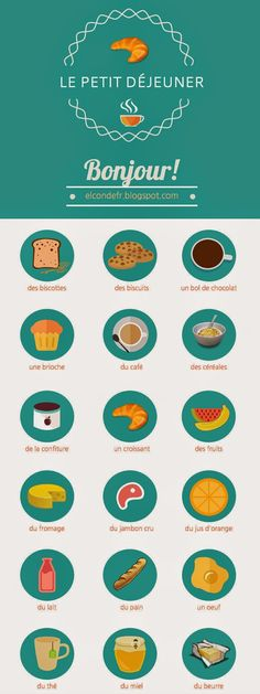 French vocabulary for breakfast: le petit-déjeuner!