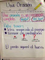 : Kinder Dual Language Divas: Making Better Writers! Bilingual Kindergarten, Kindergarten Anchor Charts, Bilingual Classroom, Kindergarten Lesson Plans, Bilingual Education, Kindergarten Blogs, Spanish Anchor Charts, Reading Anchor Charts, German Language Learning