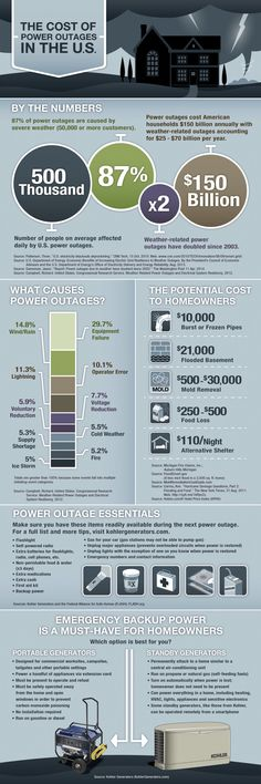 The_Cost_of_Power_Outages_Infographic1.jpg (2500×7500)