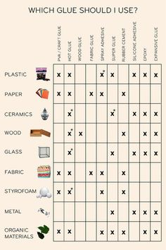 Chart to help you use the right glue for your material. (think plastic, glass, wood etc) A great crafting resource!